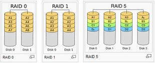 Erilaiset Raid-konfiguraatiot kuvattuna.
